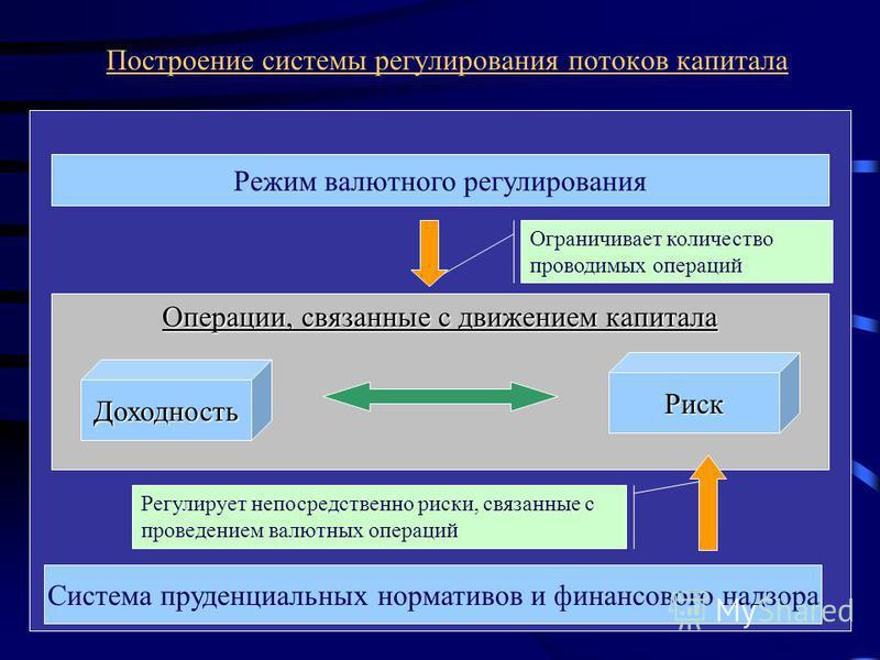 Построение системы регулирования потоков капитала Операции, связанные с движением капитала Доходность Риск Режим валютного регулирования Система пруденциальных нормативов и финансового надзора Ограничивает количество проводимых операций Регулирует не