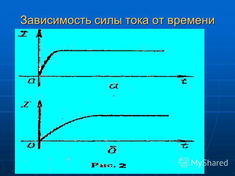 Зависимость силы тока от времени