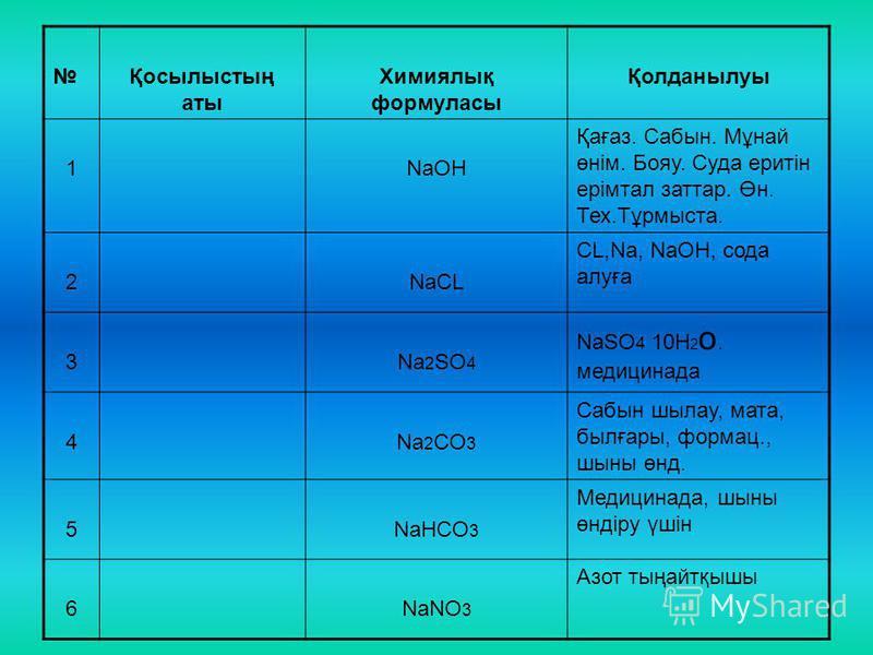 Қосылыстың аты Химиялық формуласы Қолданылуы 1NaOH Қағаз. Сабын. Мұнай өнім. Бояу. Суда еритін ерімтал заттар. Өн. Тех.Тұрмыста. 2NаCL CL,Na, NaOH, сода алуға 3Na 2 SO 4 NaSO 4 10H 2 о. медицинада 4Na 2 CO 3 Сабын шылау, мата, былғары, формац., шыны