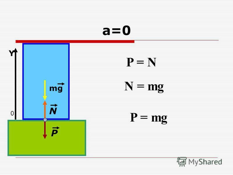 а=0 mg N P P = N 0 Y N = mg P = mg