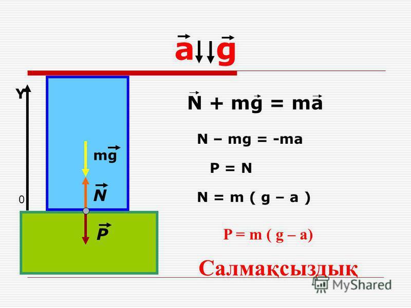 а g mg N P 0 Y N + mg = ma Салмақсыздық N – mg = -ma N = m ( g – a ) P = N P = m ( g – a)