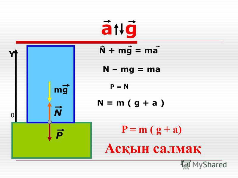 a g mg N P 0 Y Асқын салмақ N + mg = ma N – mg = ma N = m ( g + a ) P = N P = m ( g + a)