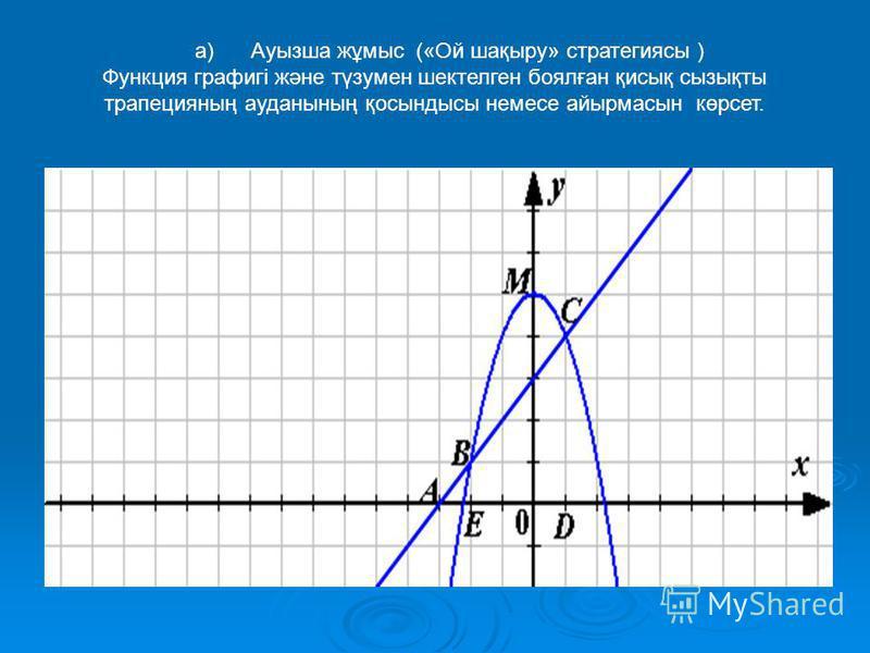 а) Ауызша жұмыс («Ой шақыру» стратегиясы ) Функция графигі және түзумен шектелген боялған қисық сызықты трапецияның ауданының қосындысы немесе айырмасын көрсет.