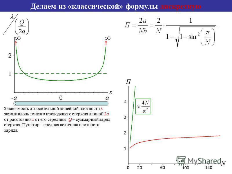 Делаем из «классической» формулы дискретную Зависимость относительной линейной плотности заряда вдоль тонкого проводящего стержня длиной 2a от расстояния х от его середины. Q – суммарный заряд стержня. Пунктир – средняя величина плотности заряда.