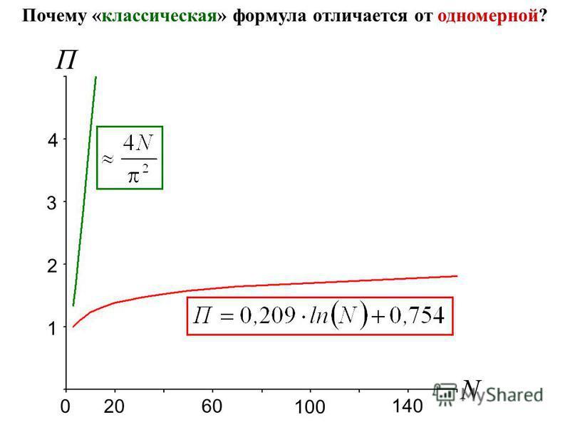 N 20 60 100 140 0 1 2 3 4 П Почему «классическая» формула отличается от одномерной?