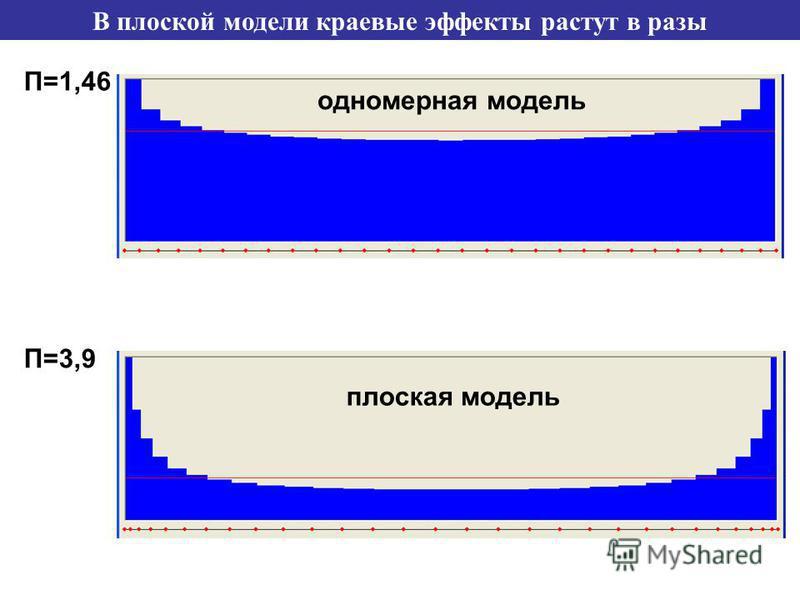 В плоской модели краевые эффекты растут в разы П=1,46 П=3,9 плоская модель одномерная модель