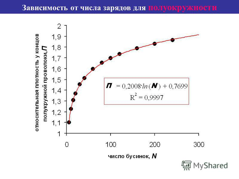 Зависимость от числа зарядов для полуокружности