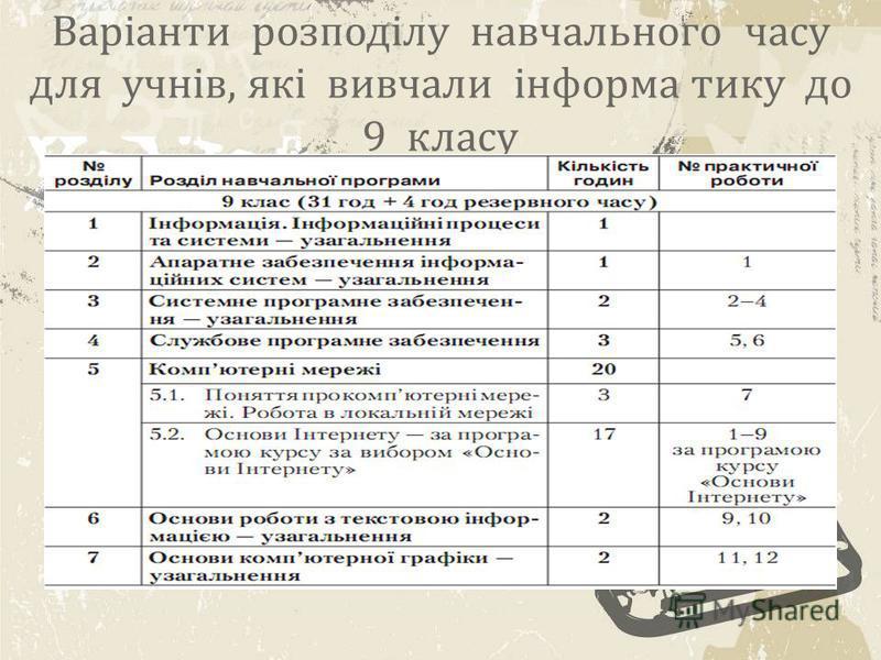 Варіанти розподілу навчального часу для учнів, які вивчали інформа тику до 9 класу