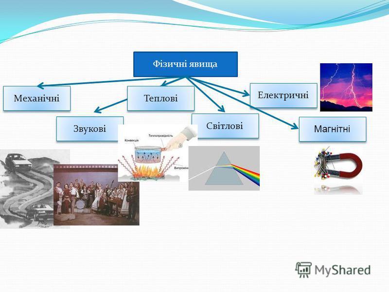Фізичні явища Механічні Звукові Світлові Електричні Магнітні Теплові