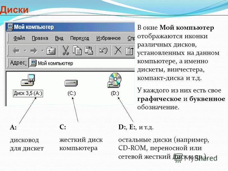 Диски В окне Мой компьютер отображаются иконки различных дисков, установленных на данном компьютере, а именно дискеты, винчистера, компакт-диска и т.д. У каждого из них есть свое графическое и буквенное обозначение. A: дисковод для дискет С: жесткий