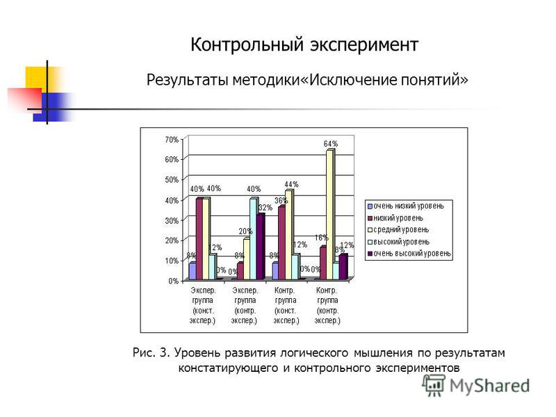 Контрольный эксперимент Результаты методики«Исключение понятий» Рис. 3. Уровень развития логического мышления по результатам констатирующего и контрольного экспериментов