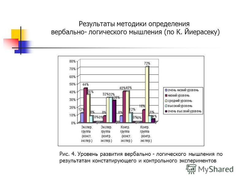 Результаты методики определения вербально- логического мышления (по К. Йиерасеку) Рис. 4. Уровень развития вербально - логического мышления по результатам констатирующего и контрольного экспериментов