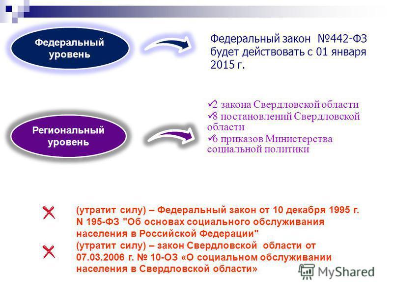 Региональный уровень Федеральный уровень Федеральный закон 442-ФЗ будет действовать с 01 января 2015 г. 2 закона Свердловской области 8 постановлений Свердловской области 6 приказов Министерства социальной политики (утратит силу) – Федеральный закон