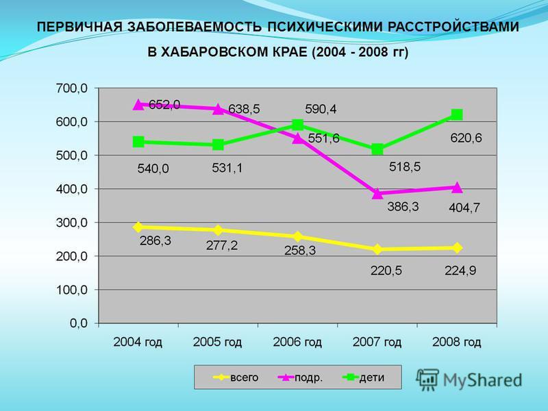 ПЕРВИЧНАЯ ЗАБОЛЕВАЕМОСТЬ ПСИХИЧЕСКИМИ РАССТРОЙСТВАМИ В ХАБАРОВСКОМ КРАЕ (2004 - 2008 гг)