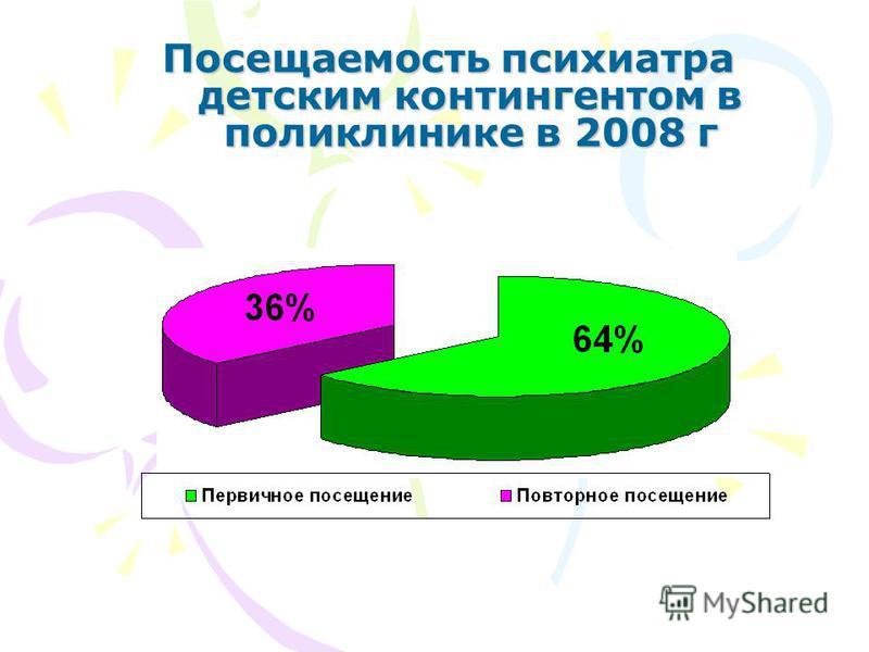 Посещаемость психиатра детским контингентом в поликлинике в 2008 г Посещаемость психиатра детским контингентом в поликлинике в 2008 г