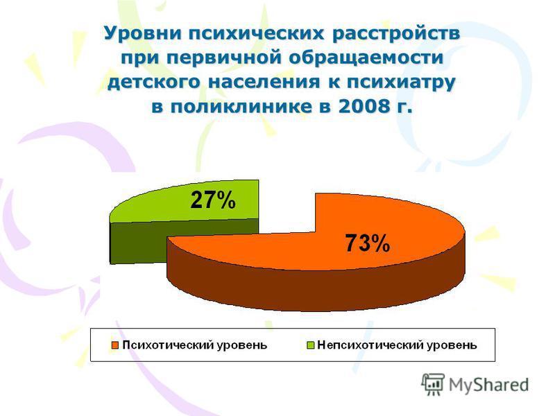 Уровни психических расстройств при первичной обращаемости детского населения к психиатру в поликлинике в 2008 г.