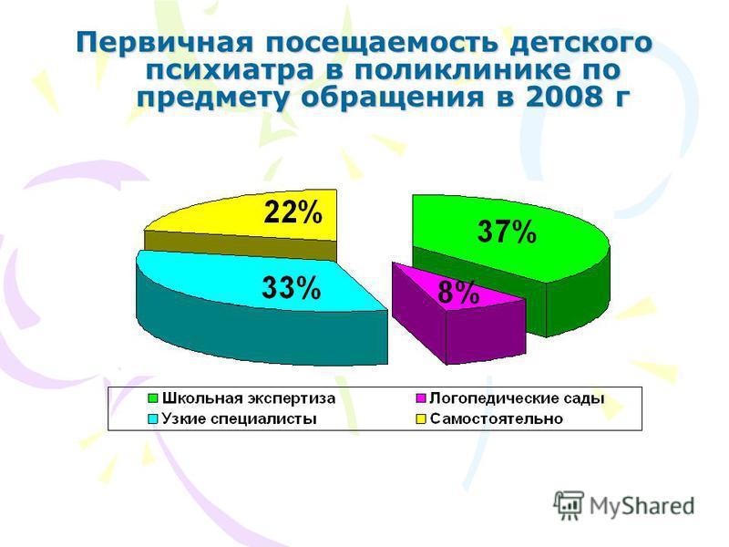 Первичная посещаемость детского психиатра в поликлинике по предмету обращения в 2008 г Первичная посещаемость детского психиатра в поликлинике по предмету обращения в 2008 г