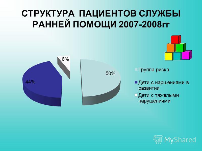 СТРУКТУРА ПАЦИЕНТОВ СЛУЖБЫ РАННЕЙ ПОМОЩИ 2007-2008 гг