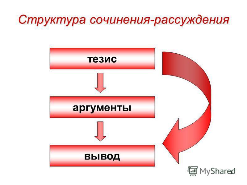 4 Структура сочинения-рассуждения тезис аргументы вывод