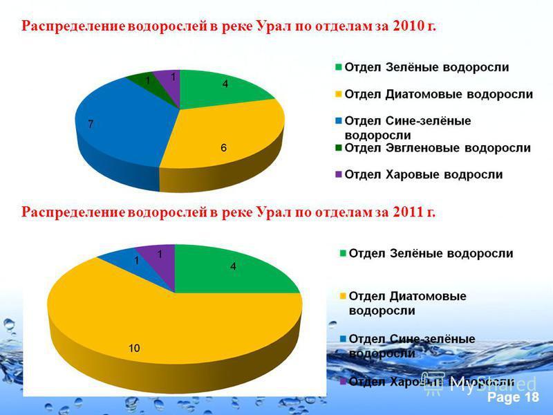 Page 18 Распределение водорослей в реке Урал по отделам за 2010 г. Распределение водорослей в реке Урал по отделам за 2011 г.