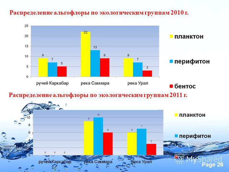 Page 26 Распределение альгофлоры по экологическим группам 2010 г. Распределение альгофлоры по экологическим группам 2011 г.