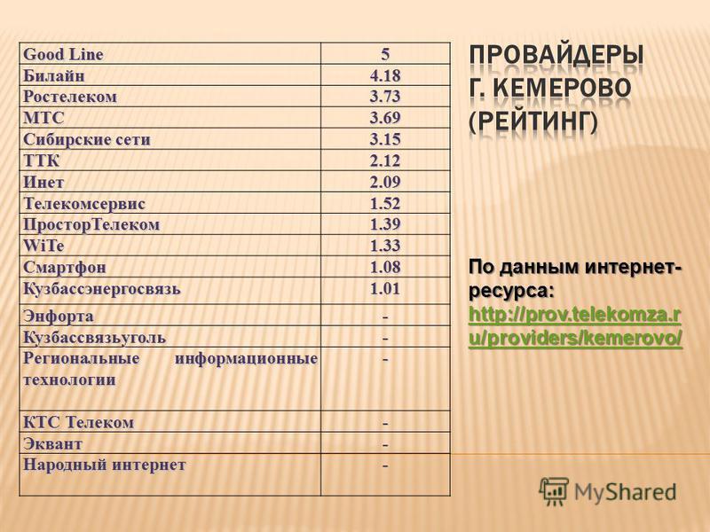 Good Line 5Билайн 4.18 Ростелеком 3.73 МТС3.69 Сибирские сети 3.15 ТТК2.12 Инет 2.09 Телекомсервис 1.52 Простор Телеком 1.39 WiTe 1.33 Смартфон 1.08 Кузбассэнергосвязь 1.01 Энфорта- Кузбассвязьуголь- Региональные информационные технологии - КТС Телек