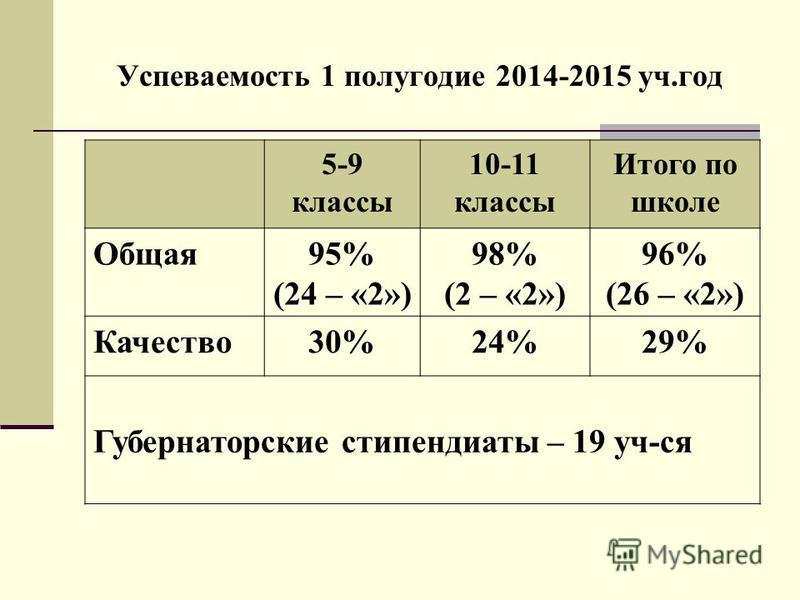 Успеваемость 1 полугодие 2014-2015 уч.год 5-9 классы 10-11 классы Итого по школе Общая 95% (24 – «2») 98% (2 – «2») 96% (26 – «2») Качество 30%24%29% Губернаторские стипендиаты – 19 уч-ся
