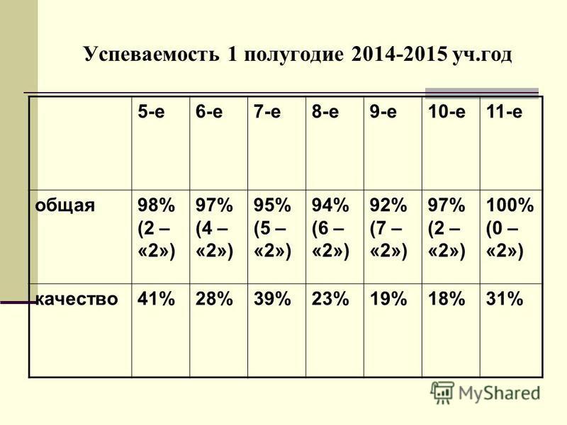 Успеваемость 1 полугодие 2014-2015 уч.год 5-е 6-е 7-е 8-е 9-е 10-е 11-е общая 98% (2 – «2») 97% (4 – «2») 95% (5 – «2») 94% (6 – «2») 92% (7 – «2») 97% (2 – «2») 100% (0 – «2») качество 41%28%39%23%19%18%31%