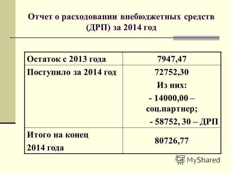 Отчет о расходовании внебюджетных средств (ДРП) за 2014 год Остаток с 2013 года 7947,47 Поступило за 2014 год 72752,30 Из них: - 14000,00 – соц.партнер; - 58752, 30 – ДРП Итого на конец 2014 года 80726,77