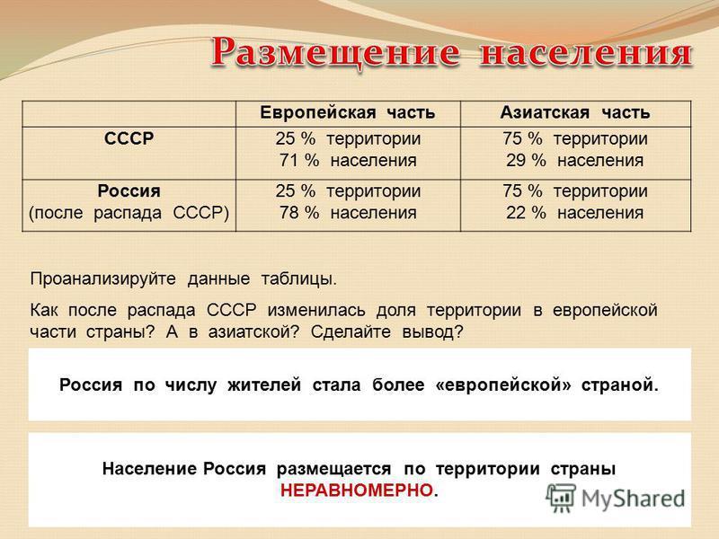 Европейская часть Азиатская часть СССР25 % территории 71 % населения 75 % территории 29 % населения Россия (после распада СССР) 25 % территории 78 % населения 75 % территории 22 % населения Проанализируйте данные таблицы. Как после распада СССР измен