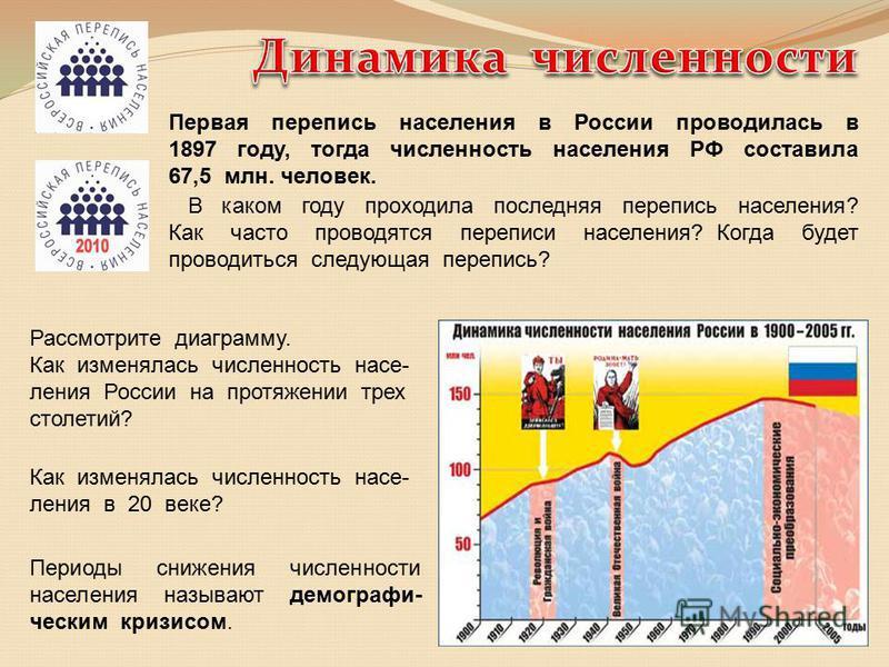 Первая перепись населения в России проводилась в 1897 году, тогда численность населения РФ составила 67,5 млн. человек. В каком году проходила последняя перепись населения? Как часто проводятся переписи населения? Когда будет проводиться следующая пе