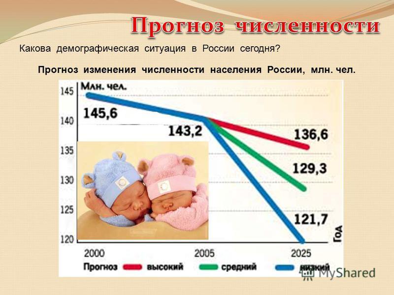 Какова демографическая ситуация в России сегодня? Демографический кризис дальнейшее сокращение численности россиян уменьшение доли населения в трудоспособном возрасте процесс общего старения населения Прогноз изменения численности населения России, м