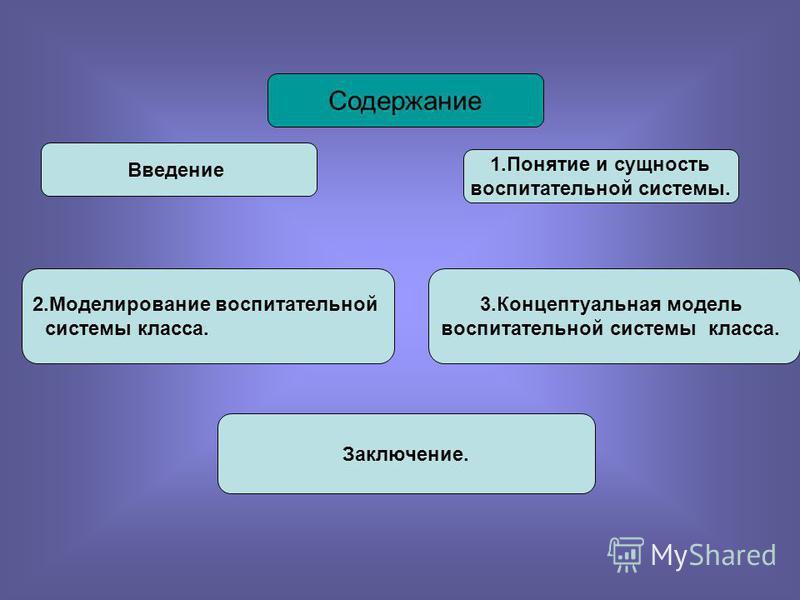 Содержание Введение 1. Понятие и сущность воспитательной системы. 2. Моделирование воспитательной системы класса. 3. Концептуальная модель воспитательной системы класса. Заключение.