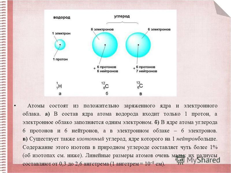 Атомы состоят из положительно заряженного ядра и электронного облака. а) В состав ядра атома водорода входит только 1 протон, а электронное облако заполняется одним электроном. б) В ядре атома углерода 6 протонов и 6 нейтронов, а в электронном облаке