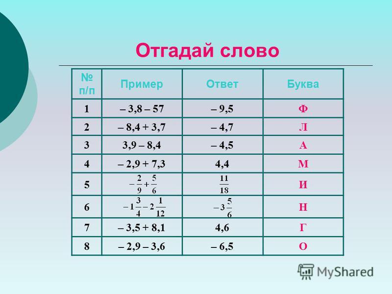 п/п Пример ОтветБуква 1– 3,8 – 57– 9,5Ф 2– 8,4 + 3,7– 4,7Л 33,9 – 8,4– 4,5А 4– 2,9 + 7,34,4М 5И 6Н 7– 3,5 + 8,14,6Г 8– 2,9 – 3,6– 6,5О Отгадай слово