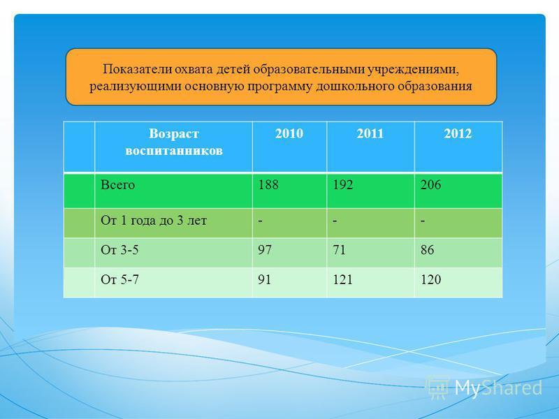 Показатели охвата детей образовательными учреждениями, реализующими основную программу дошкольного образования Возраст воспитанников 201020112012 Всего 188192206 От 1 года до 3 лет--- От 3-5977186 От 5-791121120