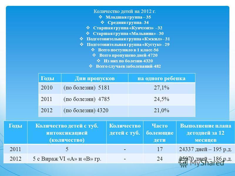 Количество детей на 2012 г. Младшая группа – 35 Средняя группа- 34 Старшая группа «Кунчээнэ» - 32 Старшая группа «Мальвина» - 30 Подготовительная группа «Кэскил» - 31 Подготовительная группа «Кустук» - 29 Всего поступило в 1 класс-56 Всего пропущено