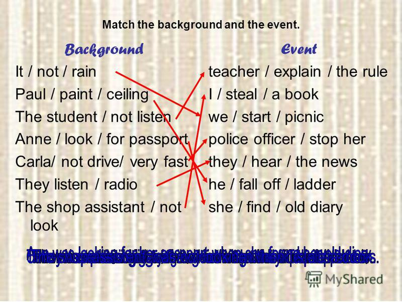 Match the background and the event. Background It / not / rain Paul / paint / ceiling The student / not listen Anne / look / for passport Carla/ not drive/ very fast They listen / radio The shop assistant / not look Event teacher / explain / the rule
