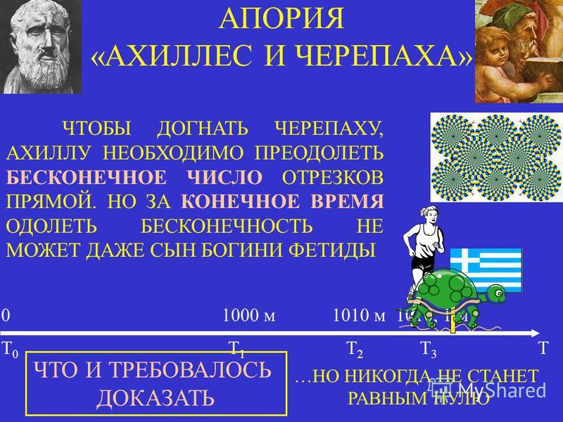 АПОРИЯ «АХИЛЛЕС И ЧЕРЕПАХА» 0 1000 м 1010 м 1010, 1 м Т 0 Т 1 Т 2 Т 3 Т …НО НИКОГДА НЕ СТАНЕТ РАВНЫМ НУЛЮ ЧТОБЫ ДОГНАТЬ ЧЕРЕПАХУ, АХИЛЛУ НЕОБХОДИМО ПРЕОДОЛЕТЬ БЕСКОНЕЧНОЕ ЧИСЛО ОТРЕЗКОВ ПРЯМОЙ. НО ЗА КОНЕЧНОЕ ВРЕМЯ ОДОЛЕТЬ БЕСКОНЕЧНОСТЬ НЕ МОЖЕТ ДАЖЕ