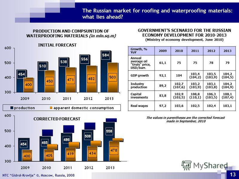 NTC Gidrol-Krovlja ©, Moscow, Russia, 2008 CORRECTED FORECAST The Russian market for roofing and waterproofing materials: what lies ahead? 13 Growth, % YoY 20092010201120122013 Annual average oil