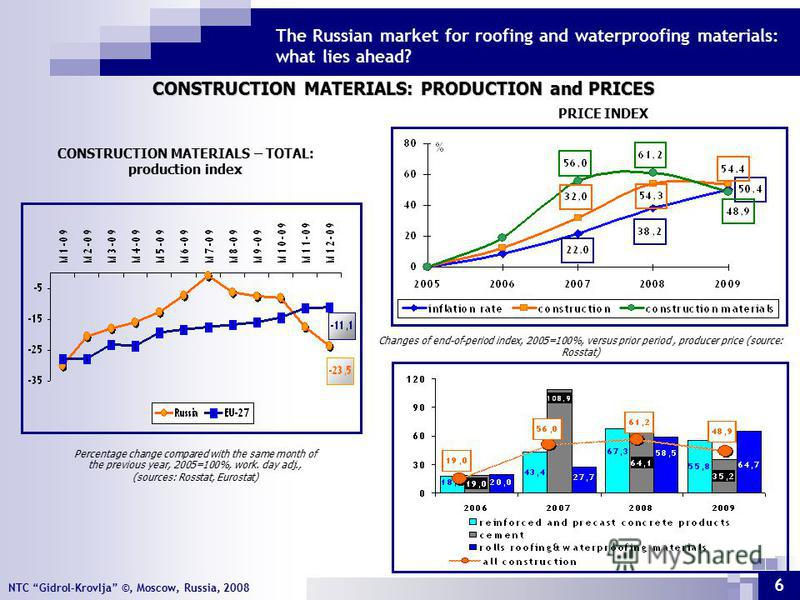 NTC Gidrol-Krovlja ©, Moscow, Russia, 2008 The Russian market for roofing and waterproofing materials: what lies ahead? 6 CONSTRUCTION MATERIALS – TOTAL: production index PRICE INDEX CONSTRUCTION MATERIALS: PRODUCTION and PRICES Percentage change com