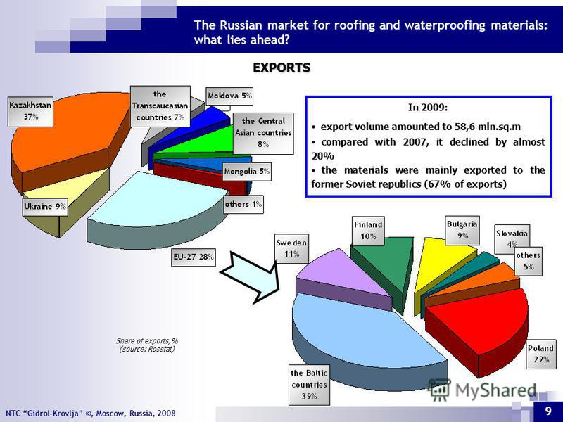 NTC Gidrol-Krovlja ©, Moscow, Russia, 2008 The Russian market for roofing and waterproofing materials: what lies ahead? 9 EXPORTS In 2009: export volume amounted to 58,6 mln.sq.m compared with 2007, it declined by almost 20% the materials were mainly