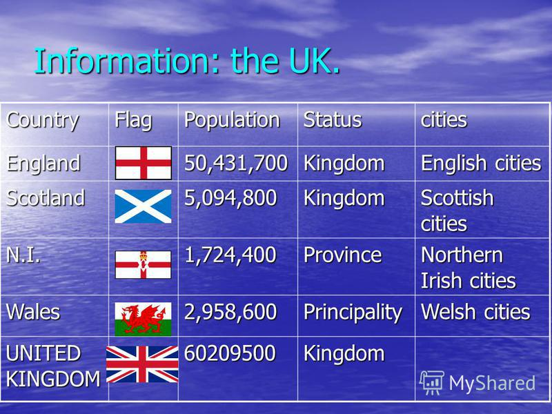 Information: the UK. CountryFlagPopulationStatuscities England50,431,700Kingdom English cities Scotland5,094,800Kingdom Scottish cities N.I.1,724,400Province Northern Irish cities Wales2,958,600Principality Welsh cities UNITED KINGDOM 60209500Kingdom