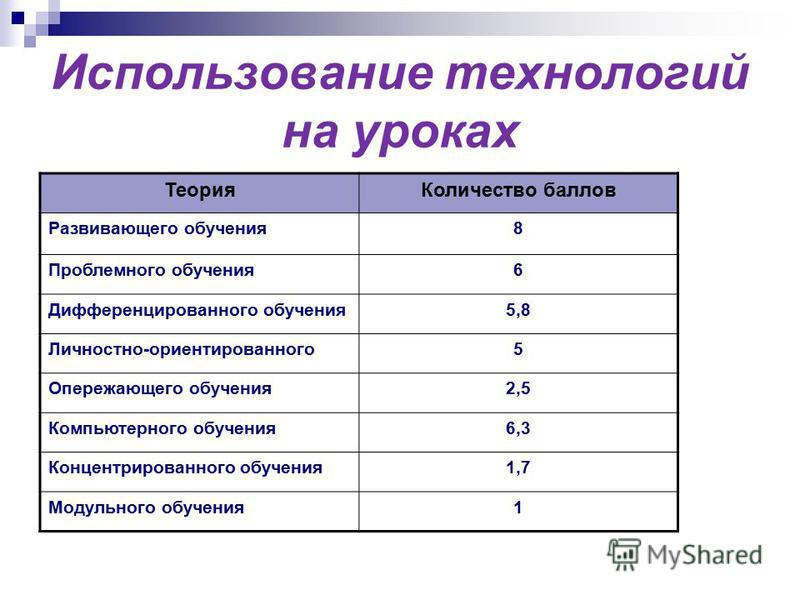 Использование технологий на уроках Теория Количество баллов Развивающего обучения 8 Проблемного обучения 6 Дифференцированного обучения 5,8 Личностно-ориентированного 5 Опережающего обучения 2,5 Компьютерного обучения 6,3 Концентрированного обучения