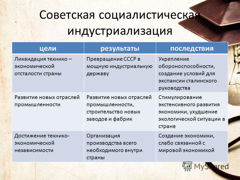 Советская социалистическая индустриализация цели результаты последствия Ликвидация технико – экономической отсталости страны Превращение СССР в мощную индустриальную державу Укрепление обороноспособности, создание условий для экспансии сталинского ру