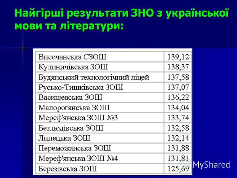Найгірші результати ЗНО з української мови та літератури: