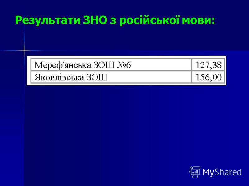 Результати ЗНО з російської мови: