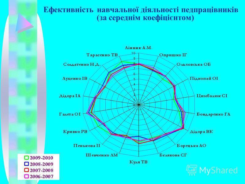 Ефективність навчальної діяльності педпрацівників (за середнім коефіцієнтом)