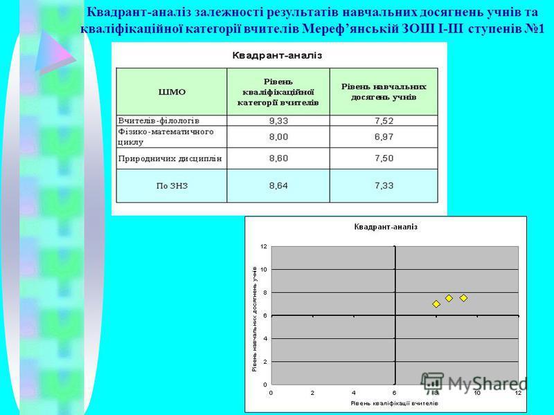 Квадрант-аналіз залежності результатів навчальних досягнень учнів та кваліфікаційної категорії вчителів Мерефянській ЗОШ І-ІІІ ступенів 1