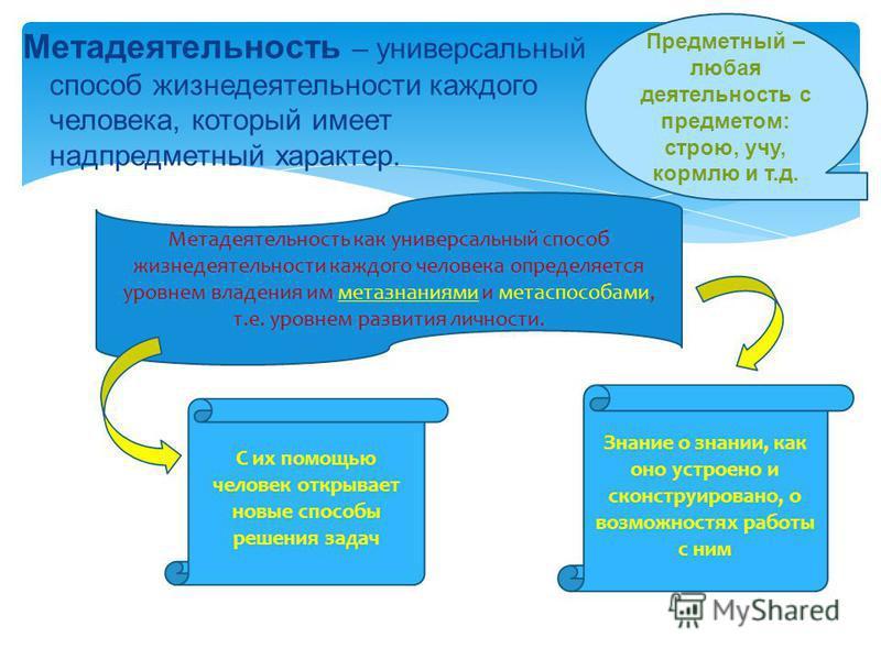 Метадеятельность – универсальный способ жизнедеятельности каждого человека, который имеет надпредметный характер. Предметный – любая деятельность с предметом: строю, учу, кормлю и т.д. Метадеятельность как универсальный способ жизнедеятельности каждо
